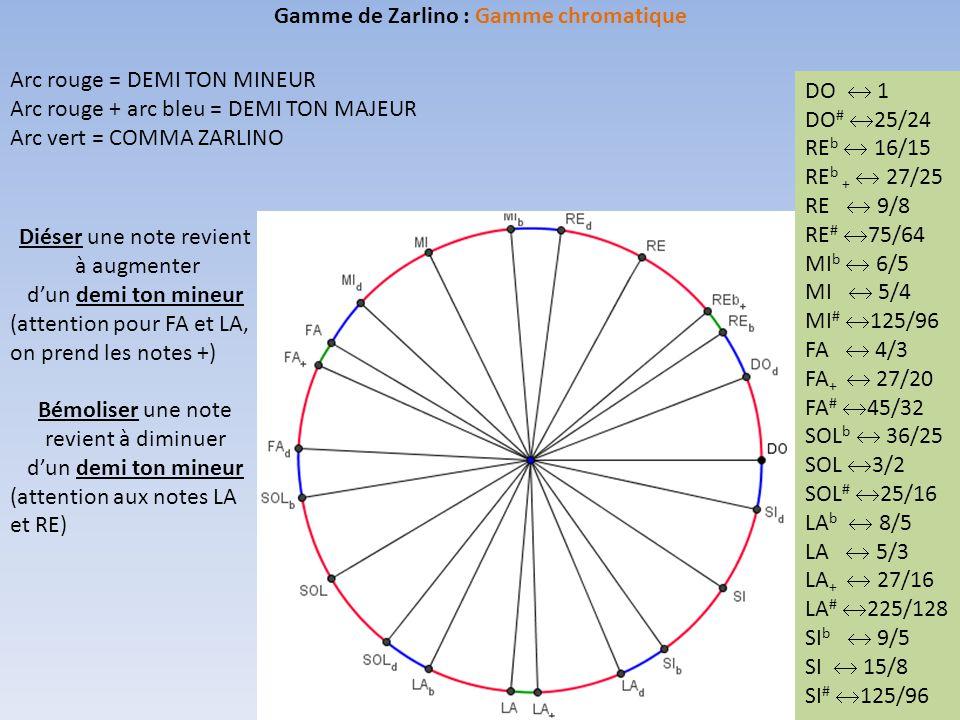 Gamme de Zarlino : Gamme chromatique Arc rouge = DEMI TON MINEUR Arc rouge + arc bleu = DEMI TON MAJEUR Arc vert = COMMA ZARLINO DO  1 DO #  25/24 RE b  16/15 RE b +  27/25 RE  9/8 RE #  75/64 MI b  6/5 MI  5/4 MI #  125/96 FA  4/3 FA +  27/20 FA #  45/32 SOL b  36/25 SOL  3/2 SOL #  25/16 LA b  8/5 LA  5/3 LA +  27/16 LA #  225/128 SI b  9/5 SI  15/8 SI #  125/96 Diéser une note revient à augmenter d'un demi ton mineur (attention pour FA et LA, on prend les notes +) Bémoliser une note revient à diminuer d'un demi ton mineur (attention aux notes LA et RE)