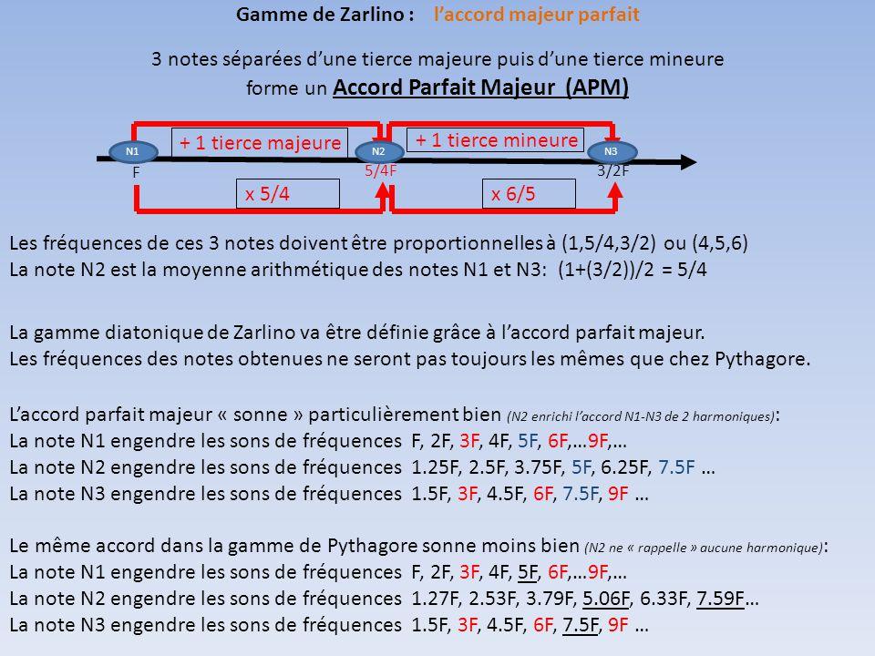 3 notes séparées d'une tierce majeure puis d'une tierce mineure forme un Accord Parfait Majeur (APM) Les fréquences de ces 3 notes doivent être proportionnelles à (1,5/4,3/2) ou (4,5,6) La note N2 est la moyenne arithmétique des notes N1 et N3: (1+(3/2))/2 = 5/4 Gamme de Zarlino : l'accord majeur parfait F 5/4F3/2F + 1 tierce majeure x 5/4 + 1 tierce mineure x 6/5 N1N2N3 La gamme diatonique de Zarlino va être définie grâce à l'accord parfait majeur.