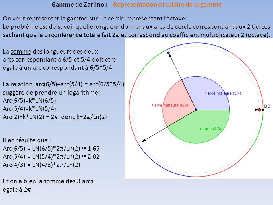 On veut représenter la gamme sur un cercle représentant l'octave: Le problème est de savoir quelle longueur donner aux arcs de cercle correspondant aux 2 tierces sachant que la circonférence totale fait 2  et correspond au coefficient multiplicateur 2 (octave).