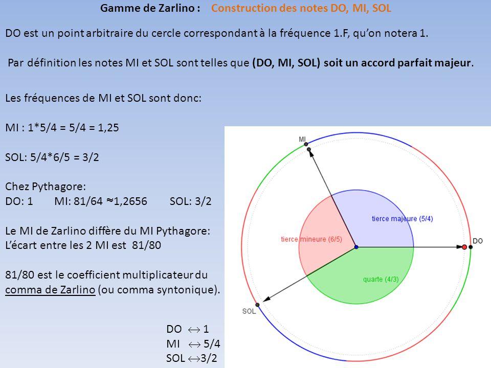 DO est un point arbitraire du cercle correspondant à la fréquence 1.F, qu'on notera 1.