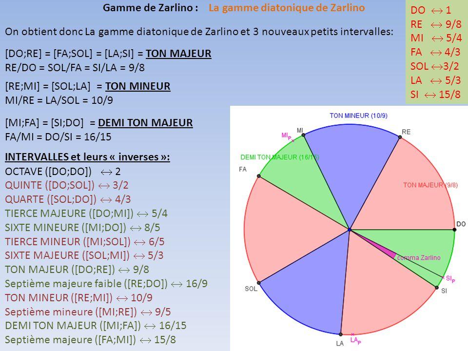 On obtient donc La gamme diatonique de Zarlino et 3 nouveaux petits intervalles: Gamme de Zarlino : La gamme diatonique de Zarlino [DO;RE] = [FA;SOL] = [LA;SI] = TON MAJEUR RE/DO = SOL/FA = SI/LA = 9/8 DO  1 RE  9/8 MI  5/4 FA  4/3 SOL  3/2 LA  5/3 SI  15/8 [RE;MI] = [SOL;LA] = TON MINEUR MI/RE = LA/SOL = 10/9 [MI;FA] = [SI;DO] = DEMI TON MAJEUR FA/MI = DO/SI = 16/15 INTERVALLES et leurs « inverses »: OCTAVE ([DO;DO])  2 QUINTE ([DO;SOL])  3/2 QUARTE ([SOL;DO])  4/3 TIERCE MAJEURE ([DO;MI])  5/4 SIXTE MINEURE ([MI;DO])  8/5 TIERCE MINEUR ([MI;SOL])  6/5 SIXTE MAJEURE ([SOL;MI])  5/3 TON MAJEUR ([DO;RE])  9/8 Septième majeure faible ([RE;DO])  16/9 TON MINEUR ([RE;MI])  10/9 Septième mineure ([MI;RE])  9/5 DEMI TON MAJEUR ([MI;FA])  16/15 Septième majeure ([FA;MI])  15/8