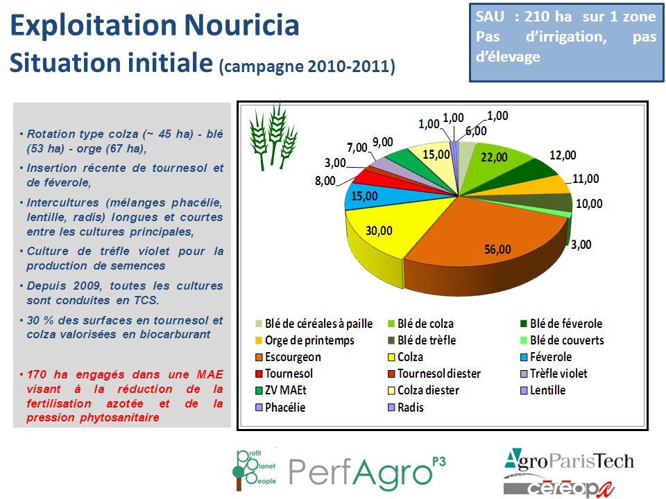 Exploitation Nouricia Situation initiale (campagne 2010-2011) SAU : 210 ha sur 1 zone Pas d'irrigation, pas d'élevage Rotation type colza (~ 45 ha) -