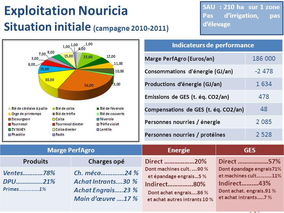 Exploitation Nouricia Situation initiale (campagne 2010-2011) Performance environnementale des principales cultures :