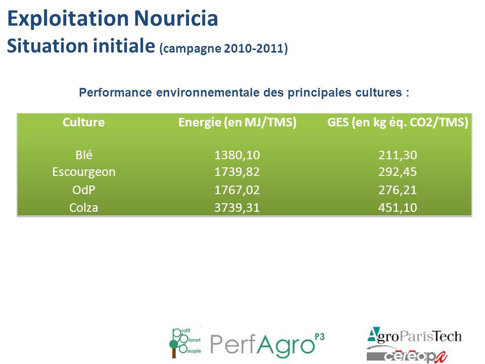 Exploitation Nouricia Situation initiale (campagne 2010-2011) Indicateurs de pression phytosanitaire* Objectifs MAE IFT H 1,671,09 (1,57 – 30%) IFT HH 2,962,51 (3,86 – 35%) IFT Total 4,633,60 Indicateur du niveau de fertilisation azotée Objectifs MAE Azote épandu 163 N/ha140 N/ha SAU : 210 ha sur 1 zone Pas d'irrigation, pas d'élevage * L'assolement PP3 étant légèrement différent de la réalité 2011, les IFT sont inférieurs à ceux retranscrits dans VisioPlaine (- 15%).