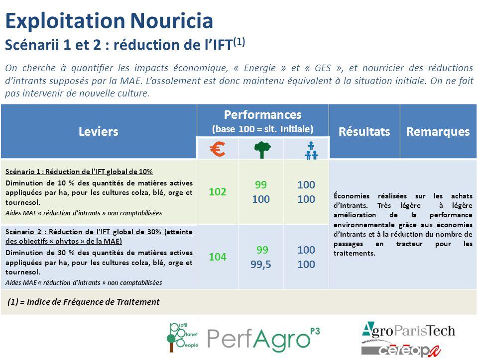 Leviers Performances (base 100 = sit. Initiale) RésultatsRemarques Scénario 1 : Réduction de l'IFT global de 10% Diminution de 10 % des quantités de m