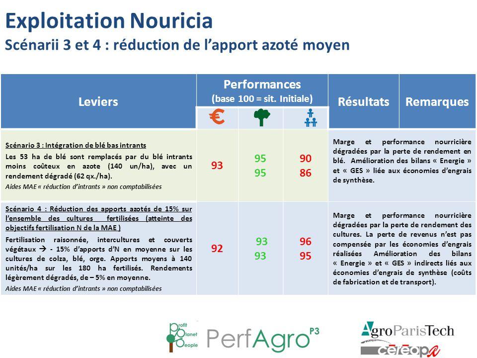 Leviers Performances (base 100 = sit. Initiale) RésultatsRemarques Scénario 3 : Intégration de blé bas intrants Les 53 ha de blé sont remplacés par du