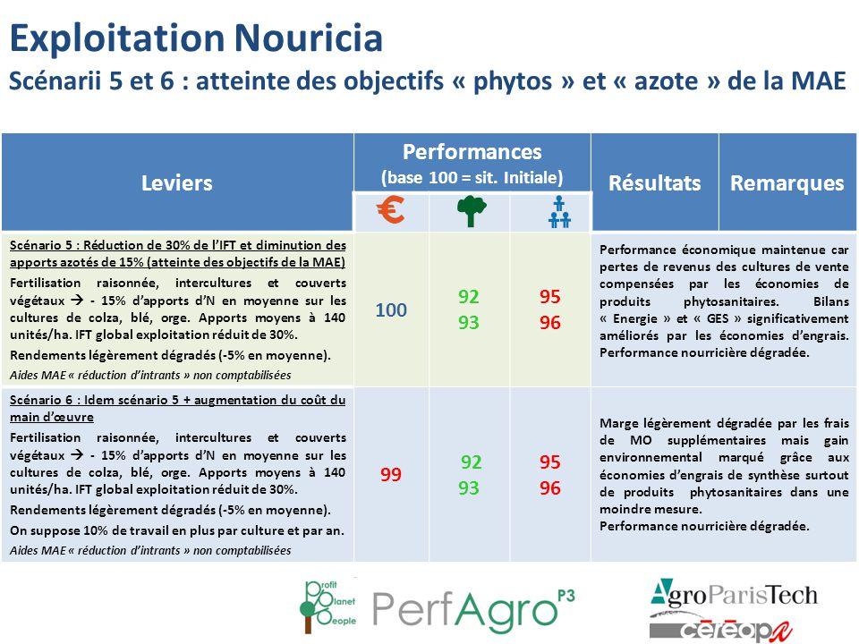 Leviers Performances (base 100 = sit. Initiale) RésultatsRemarques Scénario 5 : Réduction de 30% de l'IFT et diminution des apports azotés de 15% (att