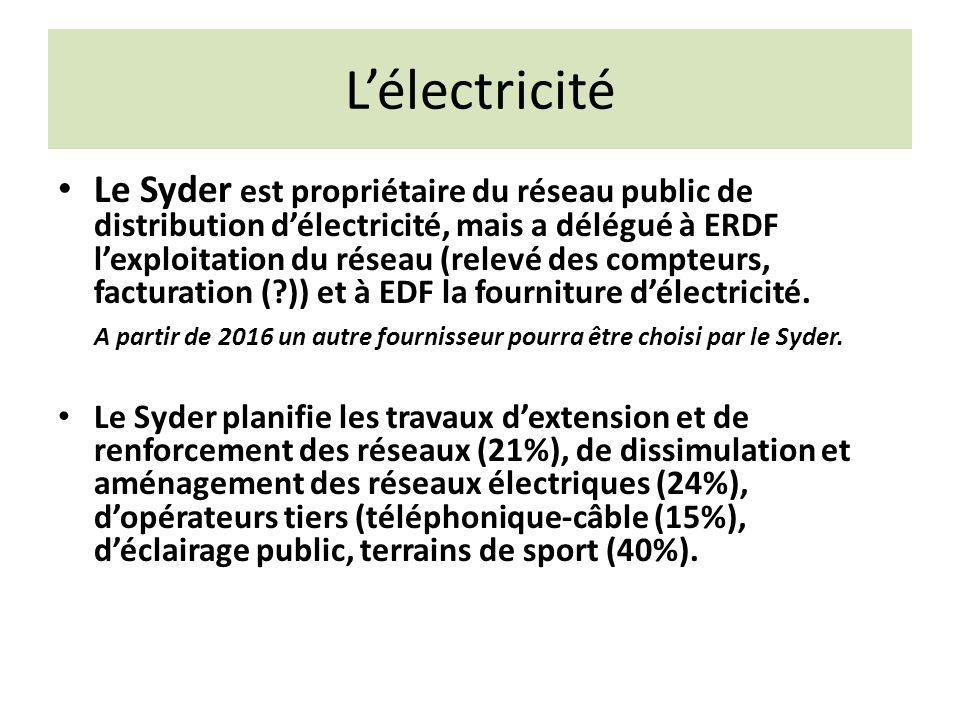 L'électricité Le Syder est propriétaire du réseau public de distribution d'électricité, mais a délégué à ERDF l'exploitation du réseau (relevé des compteurs, facturation ( )) et à EDF la fourniture d'électricité.