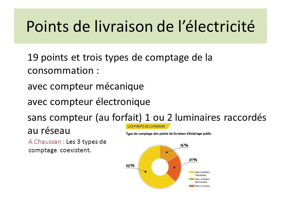 Points de livraison de l'électricité 19 points et trois types de comptage de la consommation : avec compteur mécanique avec compteur électronique sans compteur (au forfait) 1 ou 2 luminaires raccordés au réseau A Chaussan : Les 3 types de comptage coexistent.