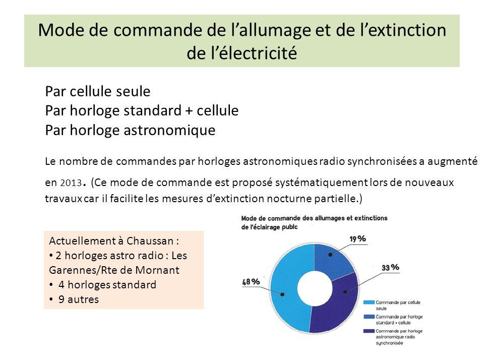 Mode de commande de l'allumage et de l'extinction de l'électricité Par cellule seule Par horloge standard + cellule Par horloge astronomique Le nombre de commandes par horloges astronomiques radio synchronisées a augmenté en 2013.