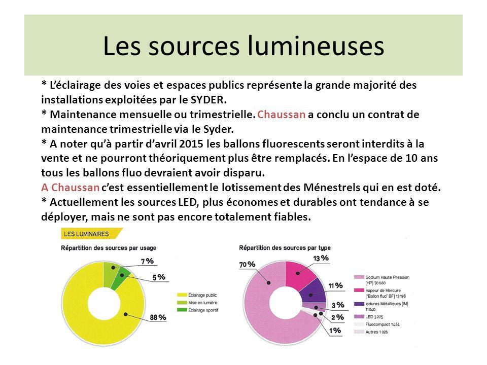 Les sources lumineuses * L'éclairage des voies et espaces publics représente la grande majorité des installations exploitées par le SYDER.
