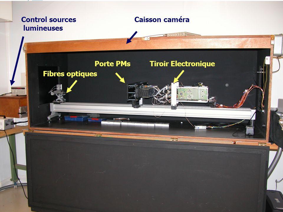 15/01/2008Réunion de service informatique22 Caisson caméra Tiroir ElectroniquePorte PMs Fibres optiques Control sources lumineuses