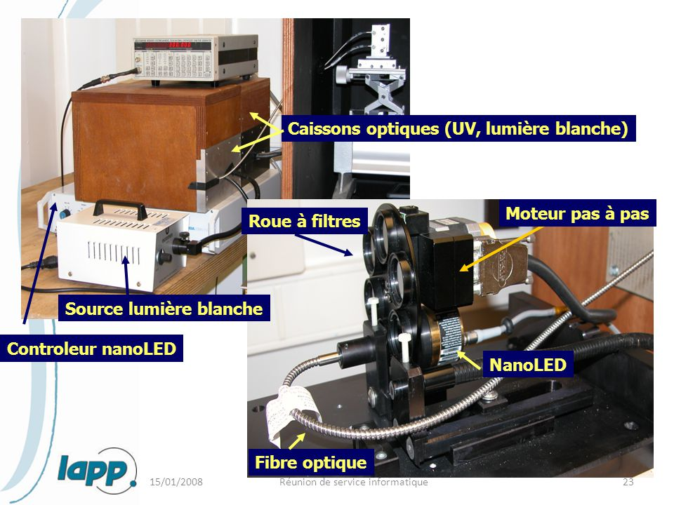 15/01/2008Réunion de service informatique23 Roue à filtres NanoLED Fibre optique Controleur nanoLED Caissons optiques (UV, lumière blanche) Source lum