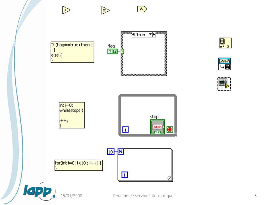 15/01/2008Réunion de service informatique26 Bancs de tests automatisés au LAPP – Hardware : PC standard(Windows) + PXI ou Cpci ou VME (AMS, HESSII, ATLAS, LAVISTA) ou différent appareils – Software : Windows + Labview Avantages :  catalogue de cartes pré-fonctionnelles (ADC, GPIB, I/O, Oscilloscope, Générateur de pattern, Analyseur logique, Alimentations, Multimètres..)  on sait développer nos propres cartes au format PXI et cPCI et dialoguer avec ( HESSII)  rapidité de mise en œuvre de drivers et d'installation de cartes