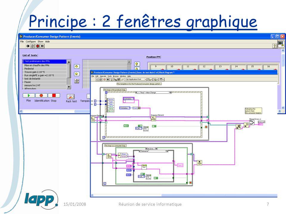 15/01/2008Réunion de service informatique7 Principe : 2 fenêtres graphique