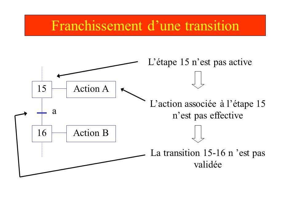 Franchissement d'une transition 15 16 Action A Action B a L'étape 15 est active L'action associée à l'étape 15 est effective La transition 15-16 est validée