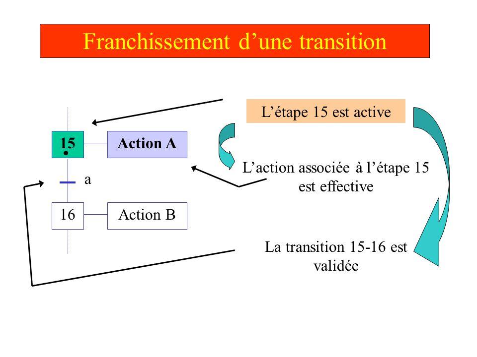 Franchissement d'une transition 15 16 Action A Action B a Pour franchir la transition 15 - 16...