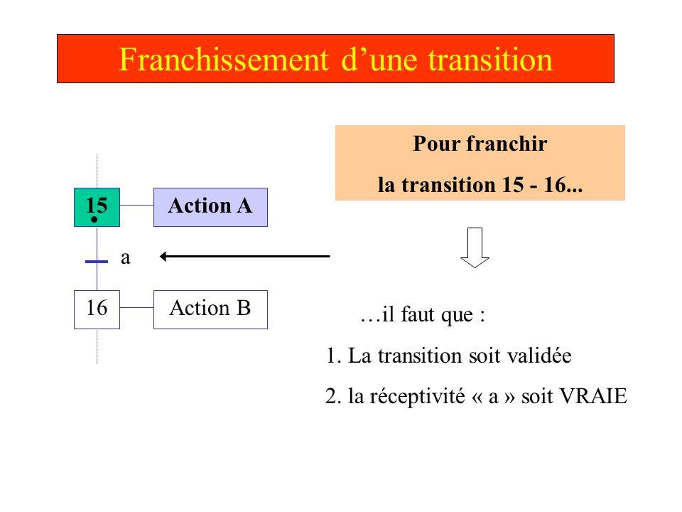 Franchissement d'une transition 15 16 Action A Action B a La réceptivité « a » devient VRAIE & la transition 15 -16 est validée La transition est FRANCHISSABLE