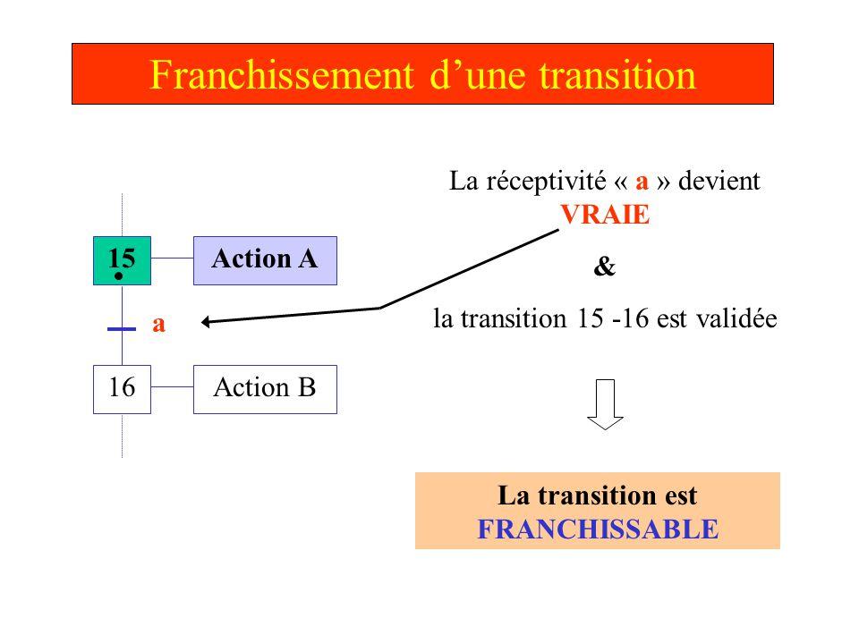 Franchissement d'une transition 15 16 Action A Action B a Franchissement de la transition Activation de l'étape 16: L 'action B devient effective Désactivation de l'étape 15: L 'action A n'est plus effective