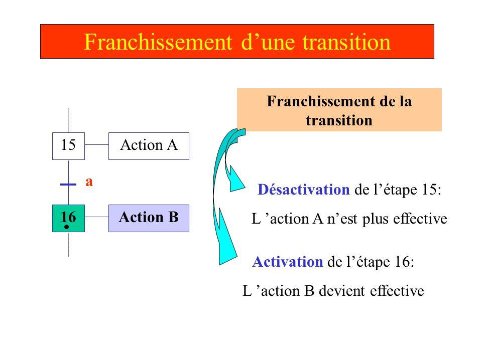 Franchissement d'une transition 15 16 Action A Action B a Étape 16 active L'action B est effective Remarque : la réceptivité « a », quelle soit VRAIE ou FAUSSE à ce moment n'a plus d'effet sur le déroulement du Grafcet