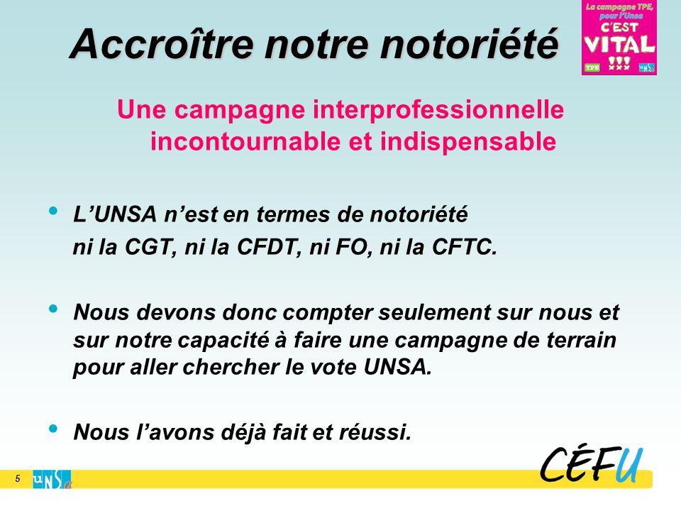 Accroître notre notoriété Une campagne interprofessionnelle incontournable et indispensable L'UNSA n'est en termes de notoriété ni la CGT, ni la CFDT, ni FO, ni la CFTC.