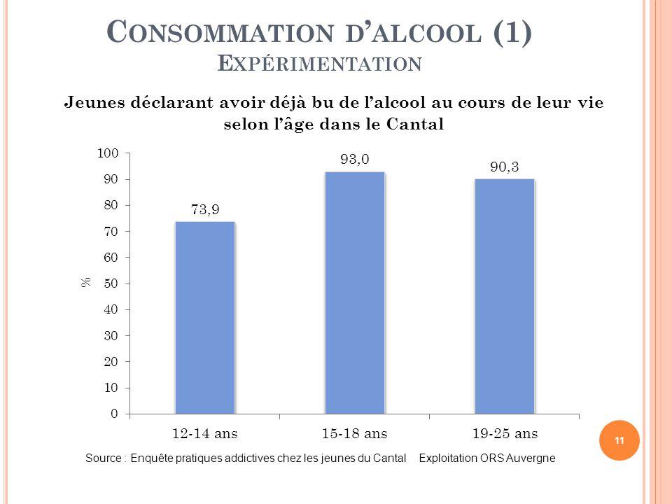 11 C ONSOMMATION D ' ALCOOL (1) E XPÉRIMENTATION Jeunes déclarant avoir déjà bu de l'alcool au cours de leur vie selon l'âge dans le Cantal Source : E