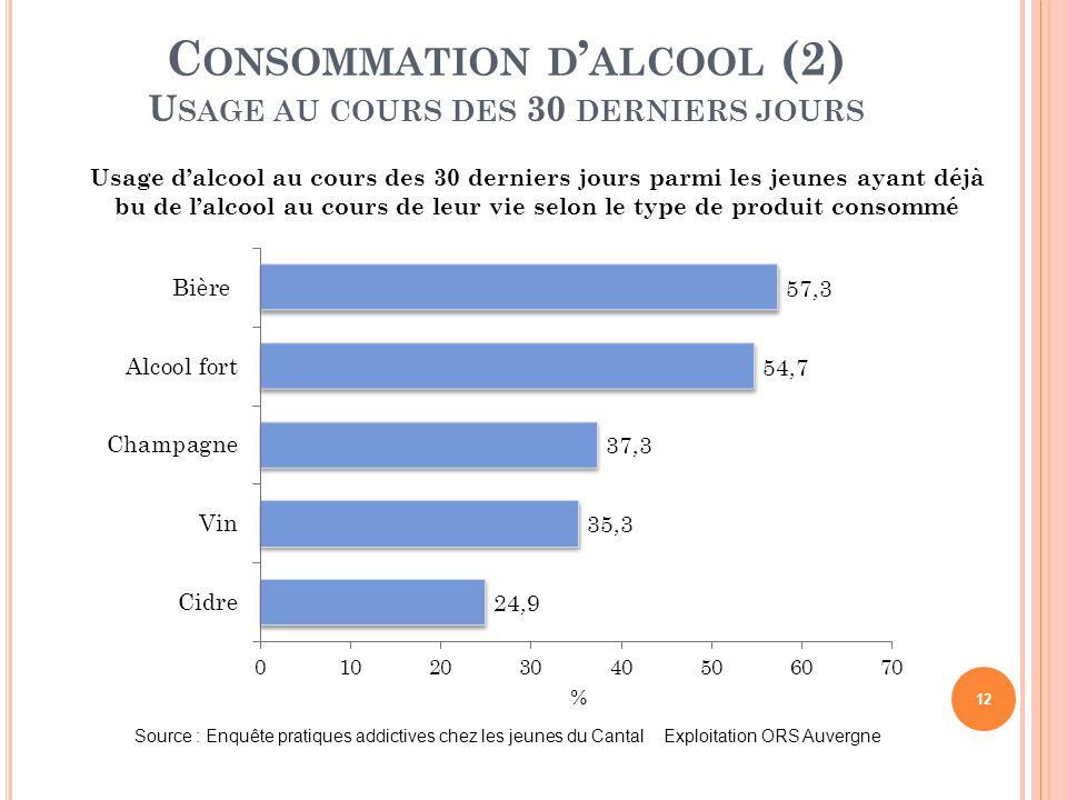 12 C ONSOMMATION D ' ALCOOL (2) U SAGE AU COURS DES 30 DERNIERS JOURS Usage d'alcool au cours des 30 derniers jours parmi les jeunes ayant déjà bu de