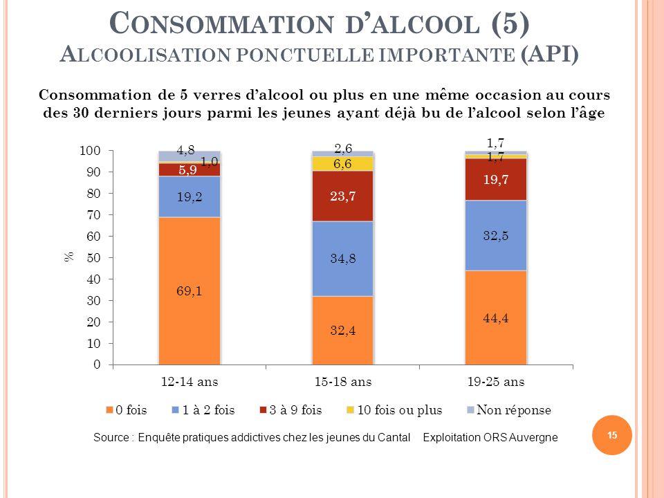 15 C ONSOMMATION D ' ALCOOL (5) A LCOOLISATION PONCTUELLE IMPORTANTE (API) Consommation de 5 verres d'alcool ou plus en une même occasion au cours des