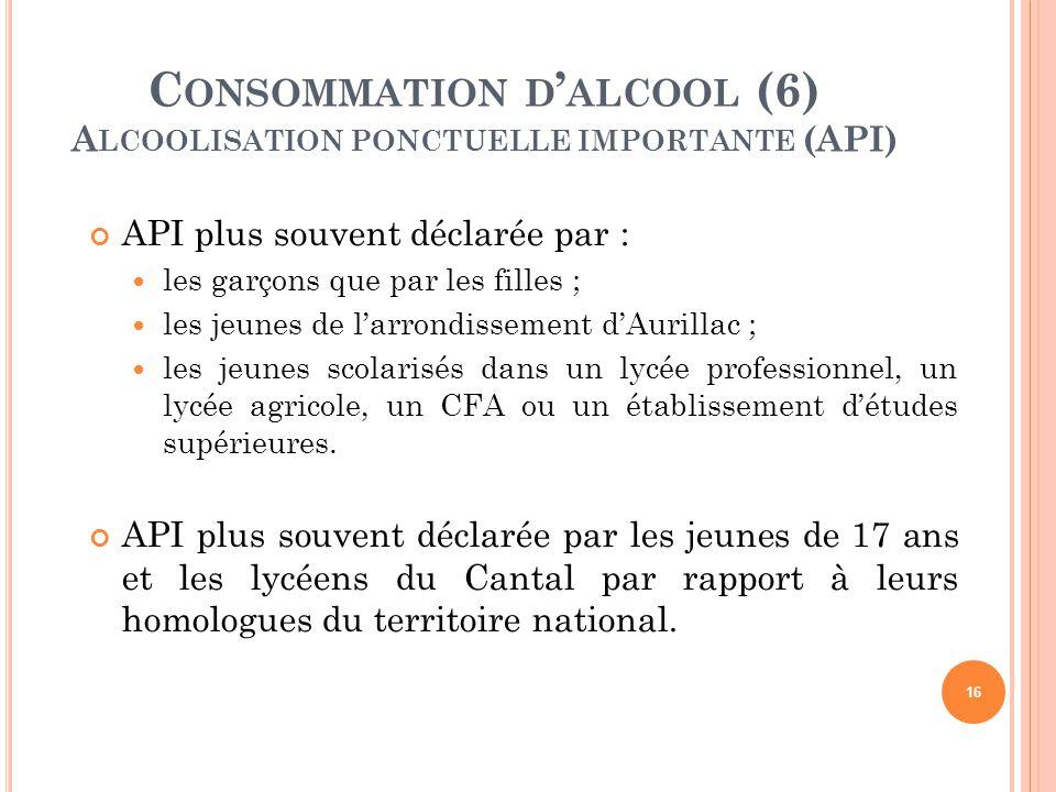 API plus souvent déclarée par : les garçons que par les filles ; les jeunes de l'arrondissement d'Aurillac ; les jeunes scolarisés dans un lycée profe