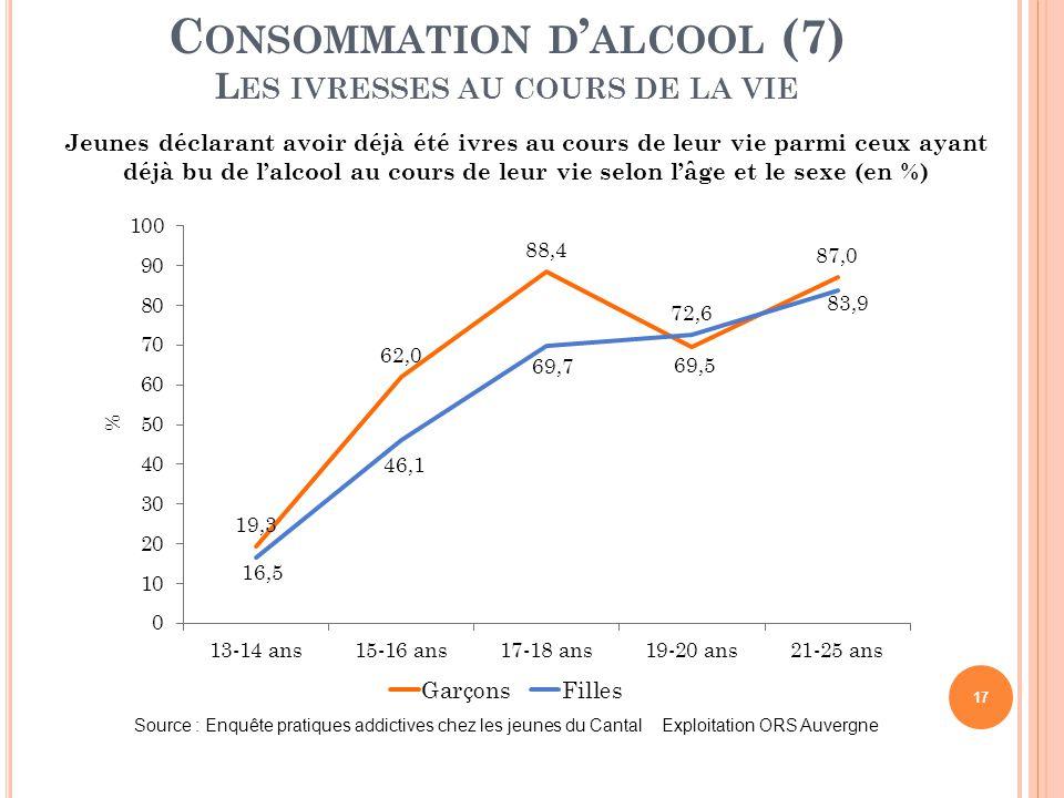 17 C ONSOMMATION D ' ALCOOL (7) L ES IVRESSES AU COURS DE LA VIE Source : Enquête pratiques addictives chez les jeunes du Cantal Exploitation ORS Auve