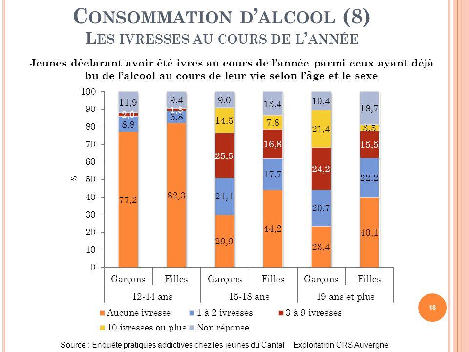 18 C ONSOMMATION D ' ALCOOL (8) L ES IVRESSES AU COURS DE L ' ANNÉE Source : Enquête pratiques addictives chez les jeunes du Cantal Exploitation ORS A