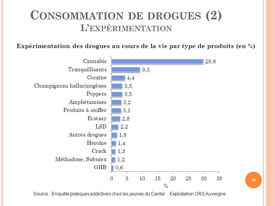 24 C ONSOMMATION DE DROGUES (2) L' EXPÉRIMENTATION Source : Enquête pratiques addictives chez les jeunes du Cantal Exploitation ORS Auvergne Expérimen