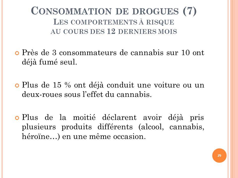 Près de 3 consommateurs de cannabis sur 10 ont déjà fumé seul. Plus de 15 % ont déjà conduit une voiture ou un deux-roues sous l'effet du cannabis. Pl
