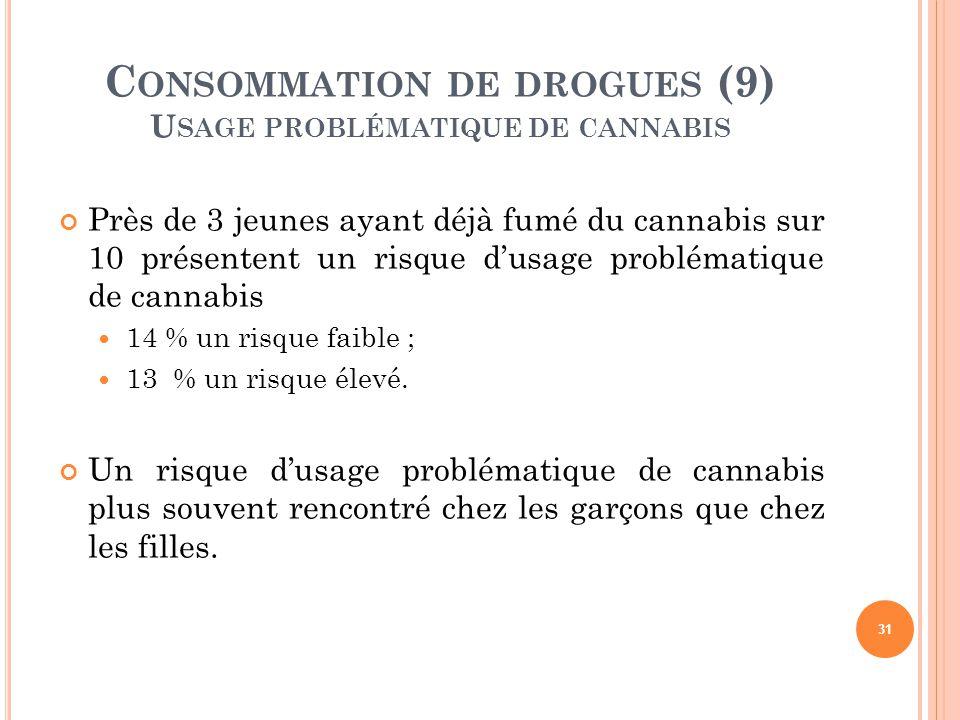 31 Près de 3 jeunes ayant déjà fumé du cannabis sur 10 présentent un risque d'usage problématique de cannabis 14 % un risque faible ; 13 % un risque é