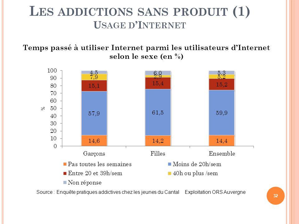 32 L ES ADDICTIONS SANS PRODUIT (1) U SAGE D 'I NTERNET Temps passé à utiliser Internet parmi les utilisateurs d'Internet selon le sexe (en %) Source