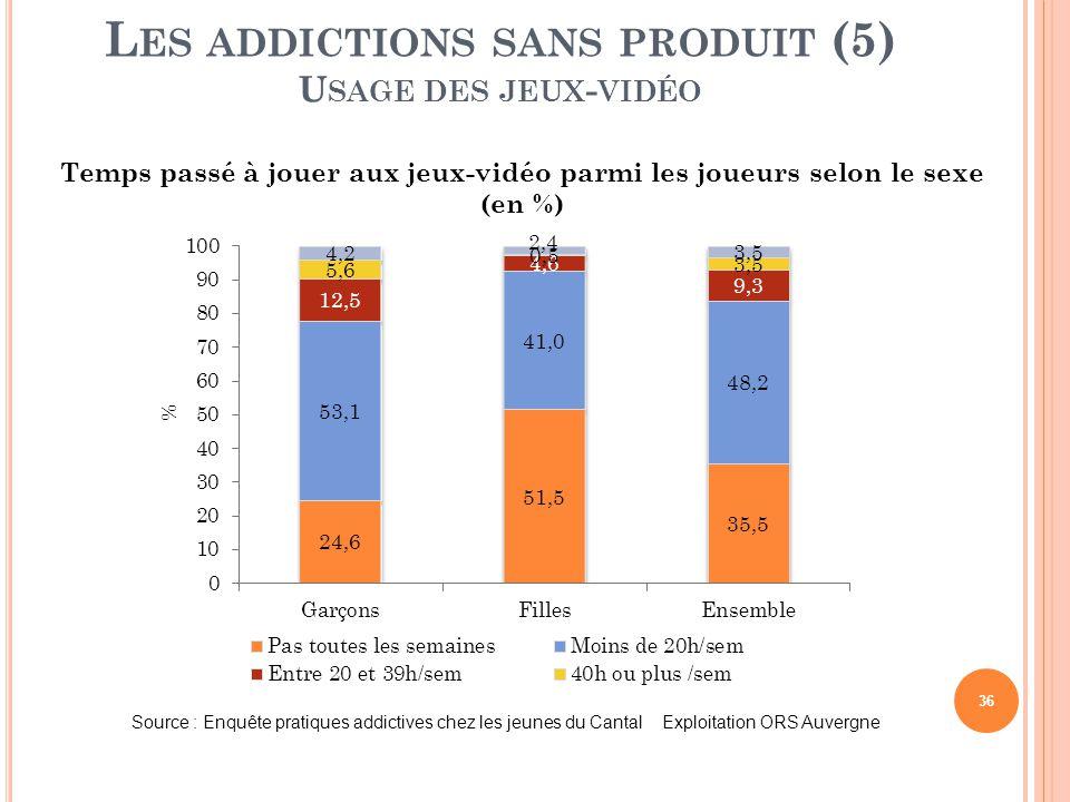 36 L ES ADDICTIONS SANS PRODUIT (5) U SAGE DES JEUX - VIDÉO Temps passé à jouer aux jeux-vidéo parmi les joueurs selon le sexe (en %) Source : Enquête