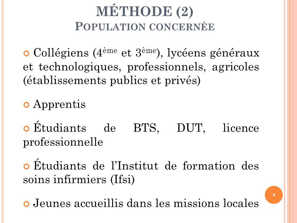 Collégiens (4 ème et 3 ème ), lycéens généraux et technologiques, professionnels, agricoles (établissements publics et privés) Apprentis Étudiants de