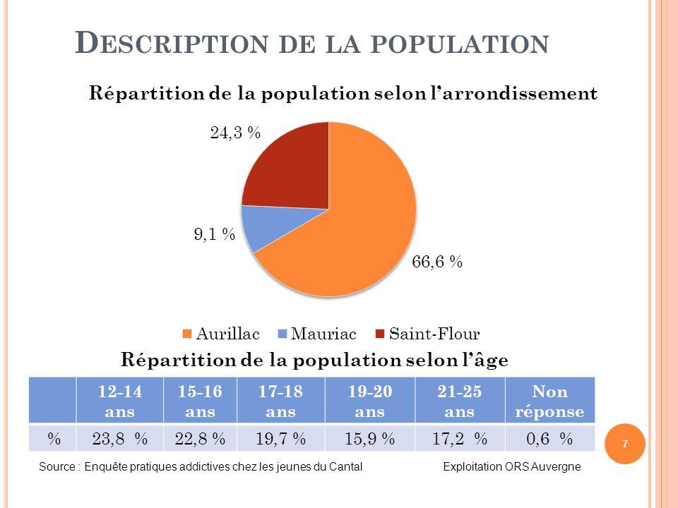 7 D ESCRIPTION DE LA POPULATION Répartition de la population selon l'arrondissement Source : Enquête pratiques addictives chez les jeunes du Cantal Ex