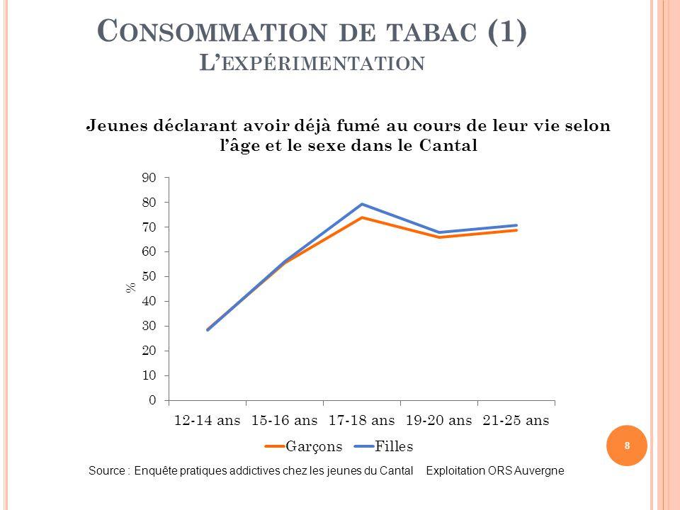 8 C ONSOMMATION DE TABAC (1) L' EXPÉRIMENTATION Jeunes déclarant avoir déjà fumé au cours de leur vie selon l'âge et le sexe dans le Cantal Source : E