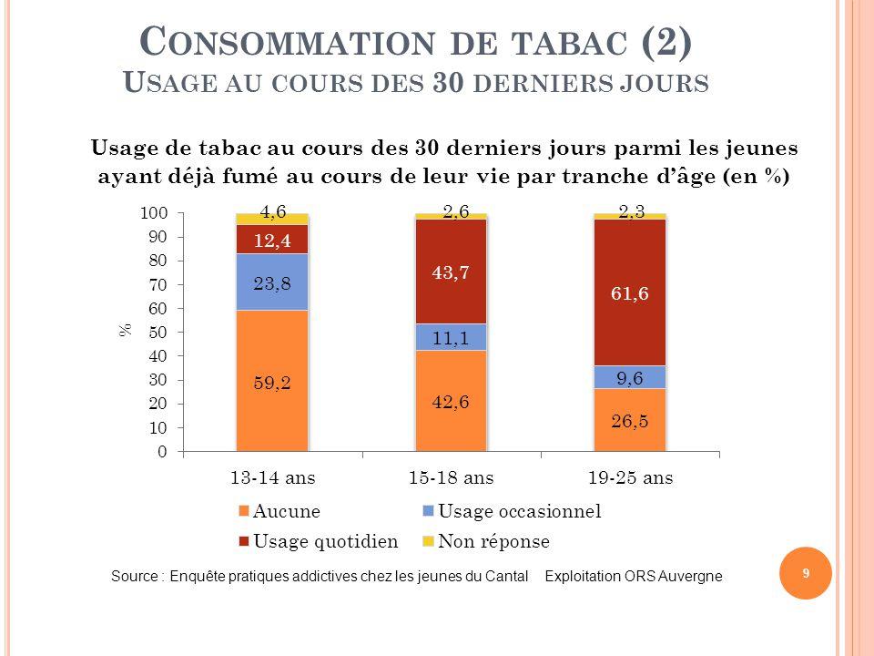 C ONCLUSION (1) L E TABAC 40 Plus de la moitié des jeunes ont déjà fumé au cours de leur vie.