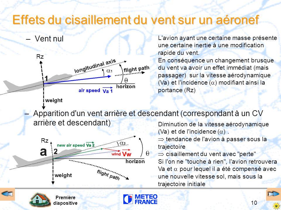 Première diapositive 10 Effets du cisaillement du vent sur un aéronef –Vent nul –Apparition d'un vent arrière et descendant (correspondant à un CV arr
