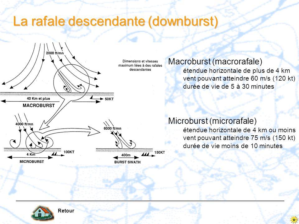 La rafale descendante (downburst) Retour Macroburst (macrorafale) étendue horizontale de plus de 4 km vent pouvant atteindre 60 m/s (120 kt) durée de
