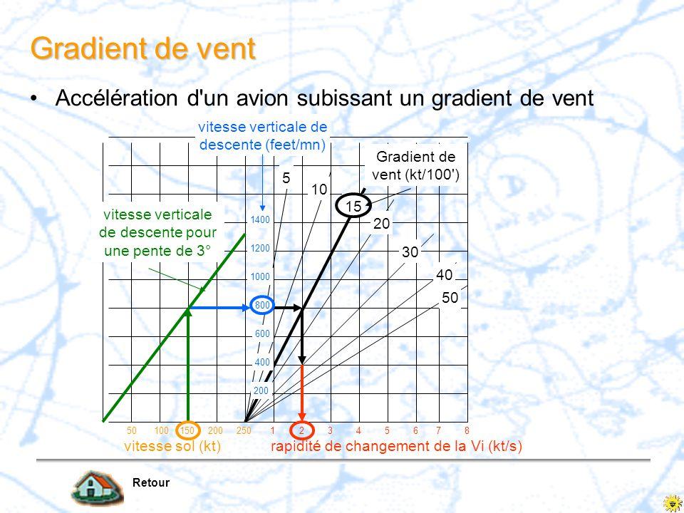 5 10 15 20 30 40 50 Gradient de vent (kt/100') 12345678 rapidité de changement de la Vi (kt/s) 50100150200250 vitesse sol (kt) vitesse verticale de de