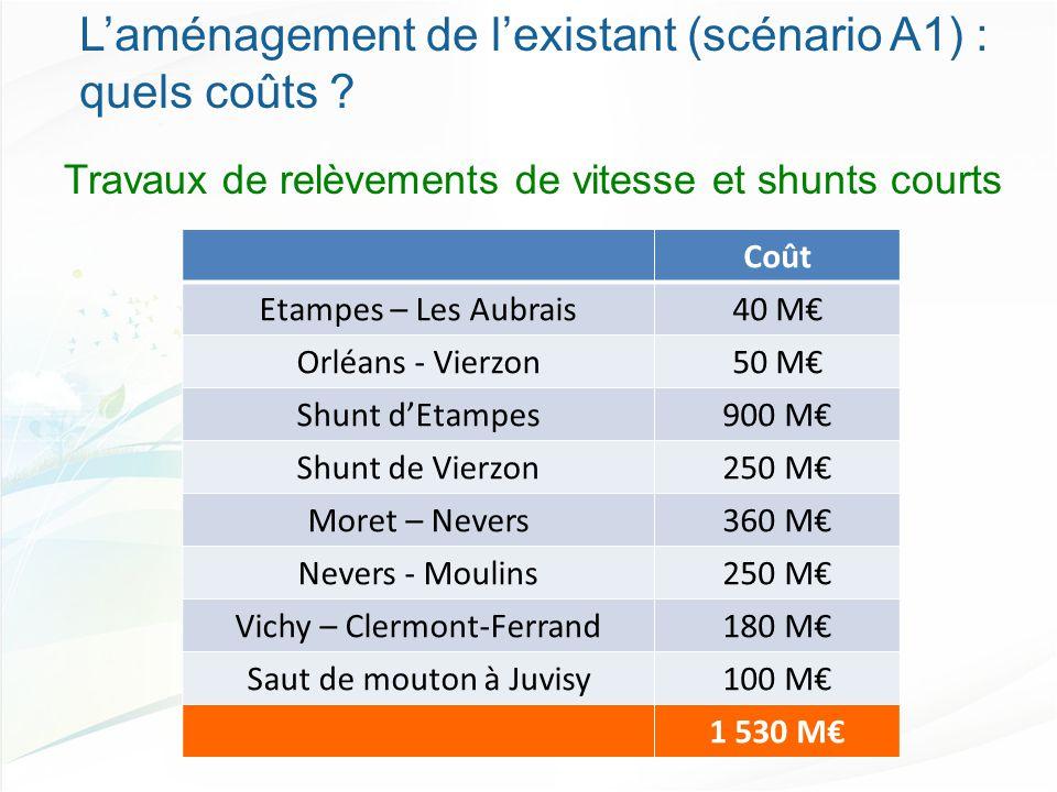 Coût Etampes – Les Aubrais40 M€ Orléans - Vierzon50 M€ Shunt d'Etampes900 M€ Shunt de Vierzon250 M€ Moret – Nevers360 M€ Nevers - Moulins250 M€ Vichy – Clermont-Ferrand180 M€ Saut de mouton à Juvisy100 M€ 1 530 M€ L'aménagement de l'existant (scénario A1) : quels coûts .