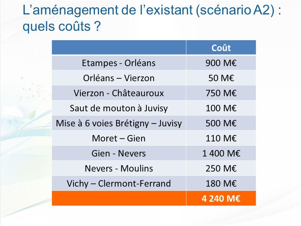 Coût Etampes - Orléans900 M€ Orléans – Vierzon50 M€ Vierzon - Châteauroux750 M€ Saut de mouton à Juvisy100 M€ Mise à 6 voies Brétigny – Juvisy500 M€ Moret – Gien110 M€ Gien - Nevers1 400 M€ Nevers - Moulins250 M€ Vichy – Clermont-Ferrand180 M€ 4 240 M€ L'aménagement de l'existant (scénario A2) : quels coûts ?