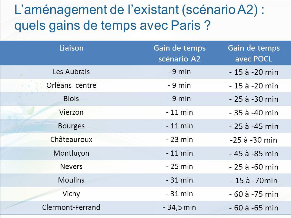 LiaisonGain de temps scénario A2 Gain de temps avec POCL Les Aubrais- 9 min - 15 à -20 min Orléans centre- 9 min - 15 à -20 min Blois- 9 min - 25 à -30 min Vierzon- 11 min - 35 à -40 min Bourges- 11 min - 25 à -45 min Châteauroux- 23 min -25 à -30 min Montluçon- 11 min - 45 à -85 min Nevers- 25 min - 25 à -60 min Moulins- 31 min - 15 à -70min Vichy- 31 min - 60 à -75 min Clermont-Ferrand- 34,5 min - 60 à -65 min L'aménagement de l'existant (scénario A2) : quels gains de temps avec Paris ?