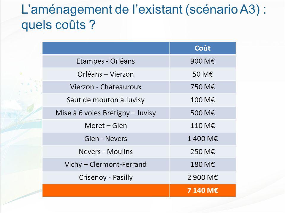 Coût Etampes - Orléans900 M€ Orléans – Vierzon50 M€ Vierzon - Châteauroux750 M€ Saut de mouton à Juvisy100 M€ Mise à 6 voies Brétigny – Juvisy500 M€ Moret – Gien110 M€ Gien - Nevers1 400 M€ Nevers - Moulins250 M€ Vichy – Clermont-Ferrand180 M€ Crisenoy - Pasilly2 900 M€ 7 140 M€ L'aménagement de l'existant (scénario A3) : quels coûts ?