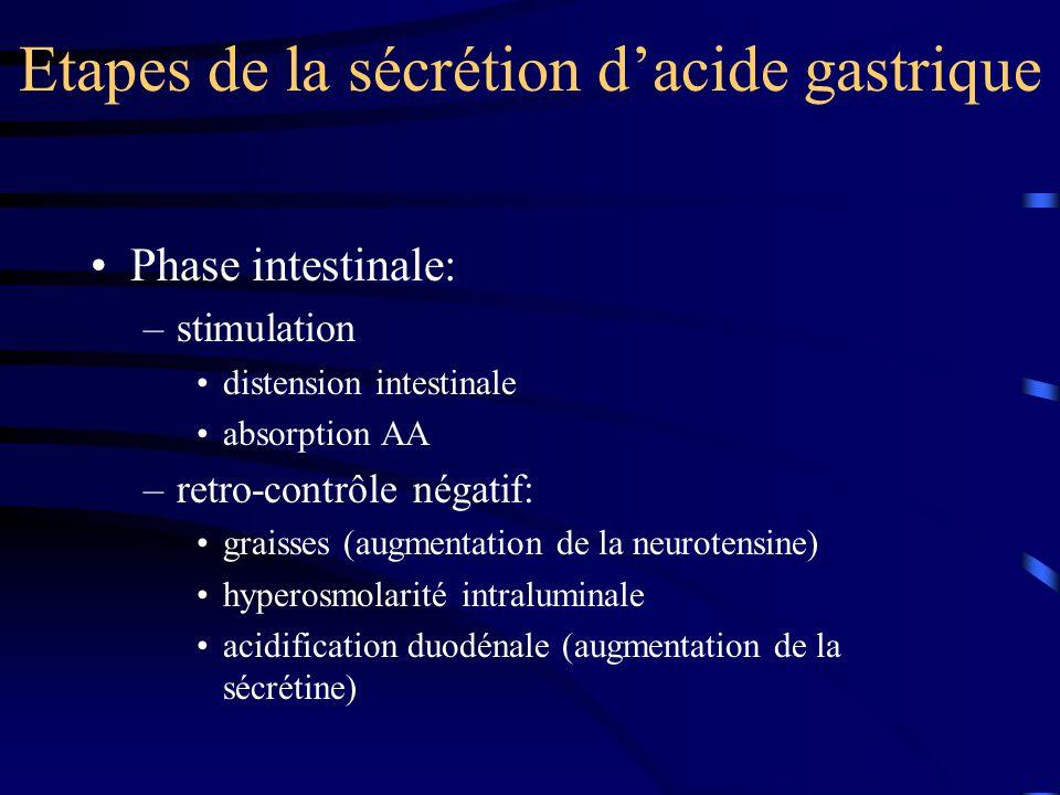 Etapes de la sécrétion d'acide gastrique Phase intestinale: –stimulation distension intestinale absorption AA –retro-contrôle négatif: graisses (augme