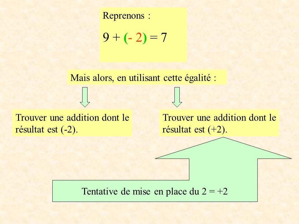 Reprenons : 9 + (- 2) = 7 Trouver une addition dont le résultat est (-2). Mais alors, en utilisant cette égalité : Trouver une addition dont le résult