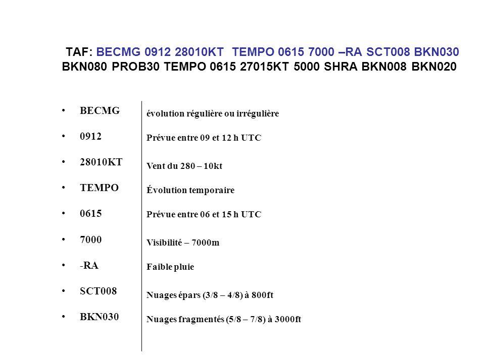 TAF : BKN080 PROB30 TEMPO 0615 27015KT 5000 SHRA BKN008 BKN020 BKN080 PROB30 TEMPO 0615 27015KT 5000 SHRA BKN008 BKN020 Nuages fragmentés (5/8 –7/8) à 8000ft Visibilité 5000m Probabilité d'occurrence de 30% des phénomènes suivants Vent du 270 – 15 kt Évolution temporaire Prévue entre 06 et 15 h UTC Averse pluie Nuages fragmentés ( 5/8 - 7/8) à 800ft Nuages fragmentés ( 5/8 - 7/8) à 2000ft